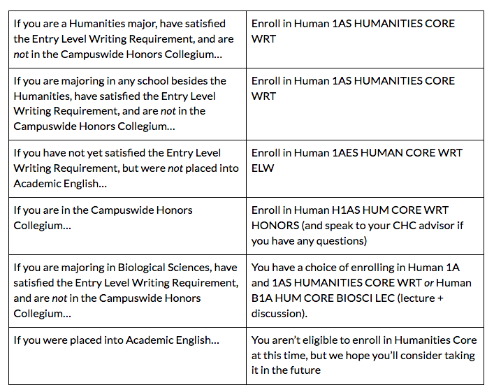 If you are a Humanities major, have satisfied the Entry Level Writing Requirement, and are not in the Campuswide Honors Collegium… Enroll in Human 1AS HUMANITIES CORE WRT. If you are majoring in any school besides the Humanities, have satisfied the Entry Level Writing Requirement, and are not in the Campuswide Honors Collegium… Enroll in Human 1AS HUMANITIES CORE WRT. If you have not yet satisfied the Entry Level Writing Requirement, but were not placed into Academic English… Enroll in Human 1AES HUMAN CORE WRT ELW. If you are in the Campuswide Honors Collegium… Enroll in Human H1AS HUM CORE WRT HONORS (and speak to your CHC advisor if you have any questions). If you are majoring in Biological Sciences, have satisfied the Entry Level Writing Requirement, and are not in the Campuswide Honors Collegium… You have a choice of enrolling in Human 1A and 1AS HUMANITIES CORE WRT or Human B1A HUM CORE BIOSCI LEC (lecture + discussion). If you were placed into Academic English… You aren't eligible to enroll in Humanities Core at this time, but we hope you'll consider taking it in the future.